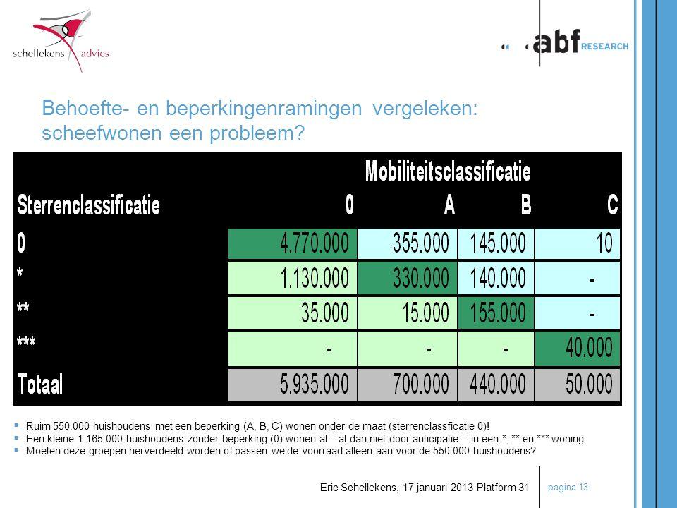 pagina 13 Eric Schellekens, 17 januari 2013 Platform 31 Behoefte- en beperkingenramingen vergeleken: scheefwonen een probleem?  Ruim 550.000 huishoud