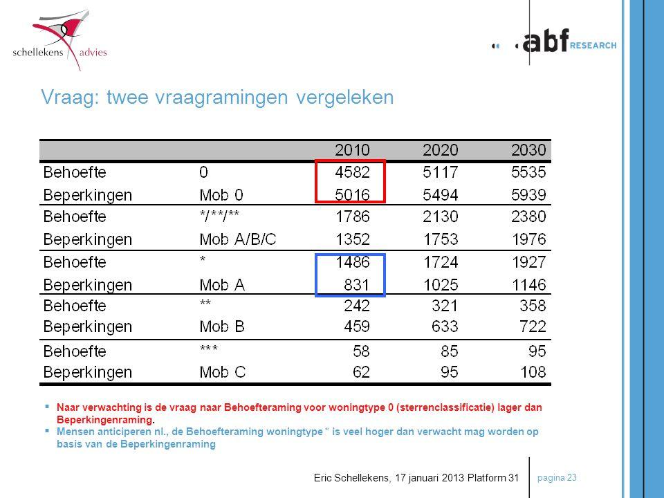 pagina 23 Eric Schellekens, 17 januari 2013 Platform 31 Vraag: twee vraagramingen vergeleken  Naar verwachting is de vraag naar Behoefteraming voor w