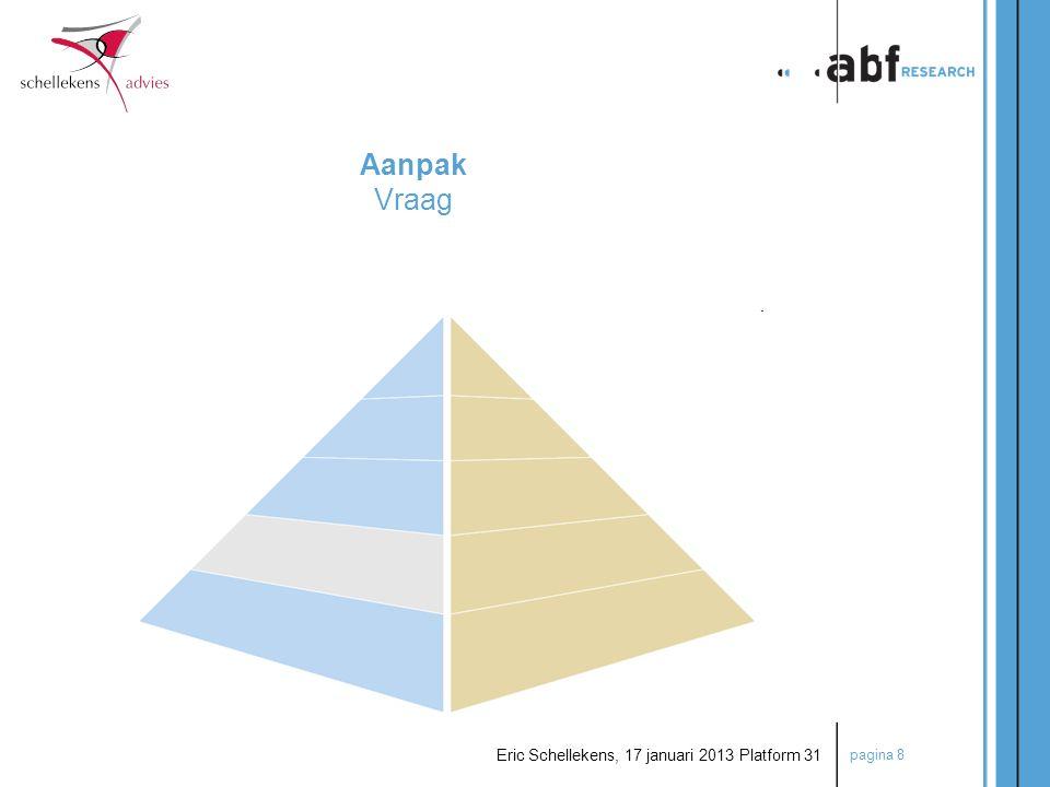 pagina 9 Eric Schellekens, 17 januari 2013 Platform 31 Omvang en aard vraag  Kwantitatieve potentiële vraag  Demografische vooruitberekening met het Primos-model van ABF Research.