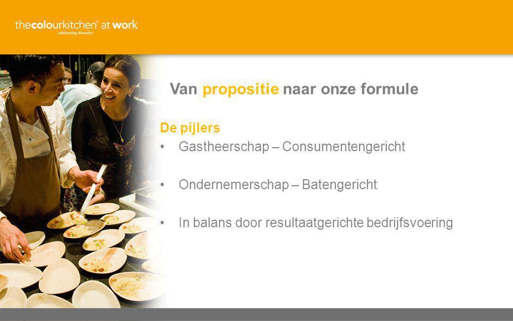 De pijlers •Gastheerschap – Consumentengericht •Ondernemerschap – Batengericht •In balans door resultaatgerichte bedrijfsvoering Van propositie naar onze formule
