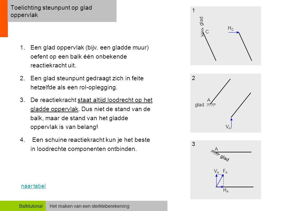 Het maken van een sterkteberekeningBalktutorial Toelichting steunpunt op glad oppervlak 1.Een glad oppervlak (bijv. een gladde muur) oefent op een bal