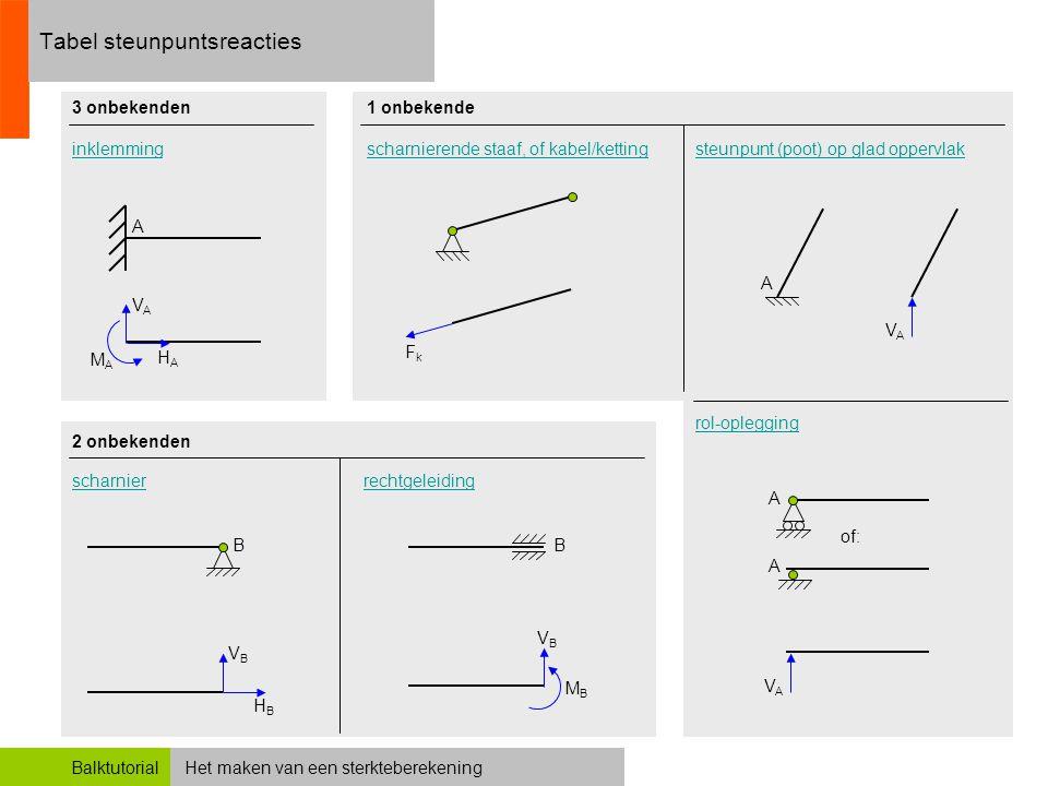 Het maken van een sterkteberekeningBalktutorial opgave 3 Bij het opstellen van de momentvergelijking rijst de vraag hoe we het moment van het reactiekoppel M A in rekening moeten brengen.