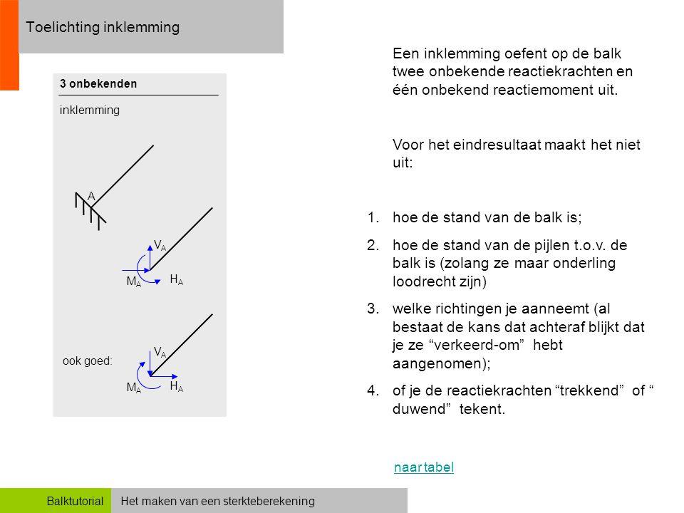 Het maken van een sterkteberekeningBalktutorial Toelichting inklemming A 3 onbekenden inklemming Een inklemming oefent op de balk twee onbekende react