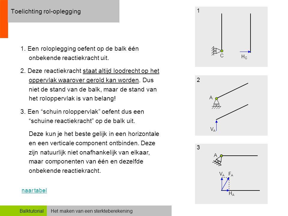 Het maken van een sterkteberekeningBalktutorial Toelichting rol-oplegging 1. Een roloplegging oefent op de balk één onbekende reactiekracht uit. 2. De