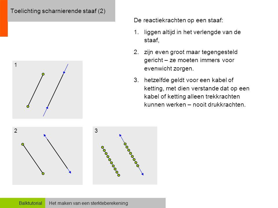 Het maken van een sterkteberekeningBalktutorial Toelichting scharnierende staaf (2) De reactiekrachten op een staaf: 1.liggen altijd in het verlengde