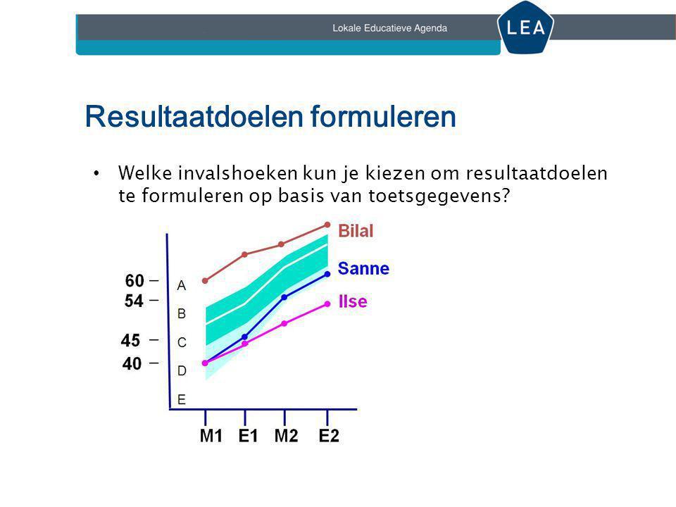 Resultaatdoelen formuleren • Welke invalshoeken kun je kiezen om resultaatdoelen te formuleren op basis van toetsgegevens?