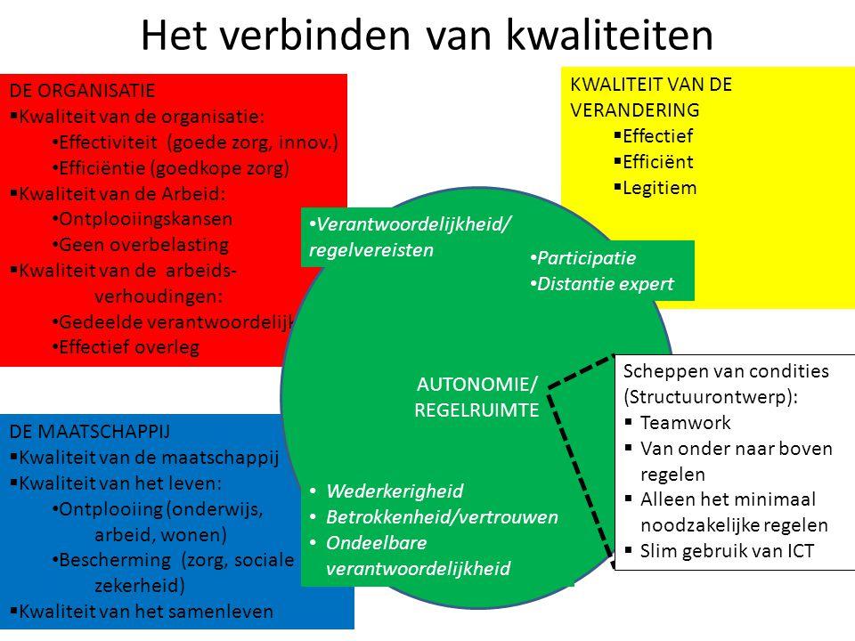 Het verbinden van kwaliteiten DE ORGANISATIE  Kwaliteit van de organisatie: • Effectiviteit (goede zorg, innov.) • Efficiëntie (goedkope zorg)  Kwal