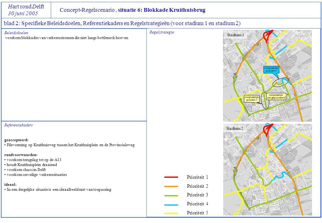 Concept-Regelscenario, situatie 6: Blokkade Kruithuisbrug Hart rond Delft 30 juni 2005 blad 2: Specifieke Beleidsdoelen, Referentiekaders en Regelstrategieën (voor stadium 1 en stadium 2) Referentiekaders geaccepteerd: • Filevorming op Kruithuisweg tussen het Kruithuisplein en de Provincialeweg randvoorwaarden: • voorkom terugslag tot op de A13 • houdt Kruithuisplein draaiend • voorkom chaos in Delft • voorkom onveilige verkeerssituaties ideaal: • In een dergelijke situatie is een ideaalbeeld niet van toepassing Regelstrategie Prioriteit 1 Prioriteit 2 Prioriteit 3 Prioriteit 4 Prioriteit 5 Beleidsdoelen voorkom blokkades van verkeersstromen die niet langs bottleneck hoeven Stadium 1 Stadium 2 oorsponkelijk prioriteit 4 oorsponkelijk prioriteit 5 oorsponkelijk niet geprioriteerd