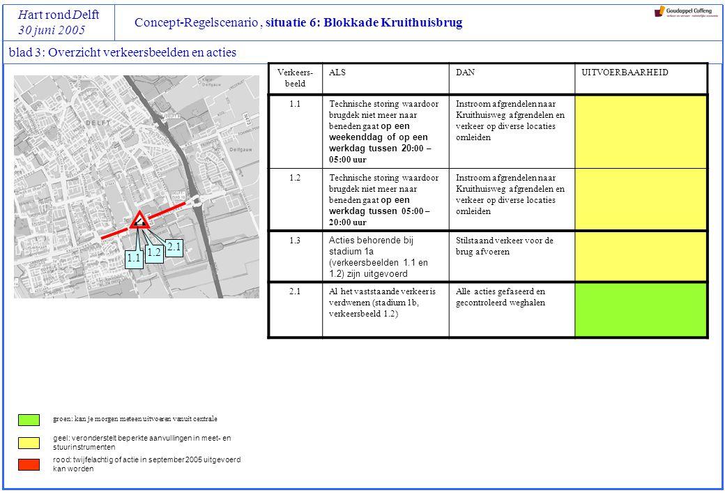 Concept-Regelscenario, situatie 6: Blokkade Kruithuisbrug Hart rond Delft 30 juni 2005 blad 3: Overzicht verkeersbeelden en acties Verkeers- beeld ALSDANUITVOERBAARHEID 1.1Technische storing waardoor brugdek niet meer naar beneden gaat op een weekenddag of op een werkdag tussen 20 :00 – 05:00 uur Instroom afgrendelen naar Kruithuisweg afgrendelen en verkeer op diverse locaties omleiden 1.2Technische storing waardoor brugdek niet meer naar beneden gaat op een werkdag tussen 05:00 – 20:00 uur Instroom afgrendelen naar Kruithuisweg afgrendelen en verkeer op diverse locaties omleiden 1.3 Acties behorende bij stadium 1a (verkeersbeelden 1.1 en 1.2) zijn uitgevoerd Stilstaand verkeer voor de brug afvoeren 2.1Al het vaststaande verkeer is verdwenen (stadium 1b, verkeersbeeld 1.2) Alle acties gefaseerd en gecontroleerd weghalen groen: kan je morgen meteen uitvoeren vanuit centrale geel: veronderstelt beperkte aanvullingen in meet- en stuurinstrumenten rood: twijfelachtig of actie in september 2005 uitgevoerd kan worden 1.1 1.2 2.1