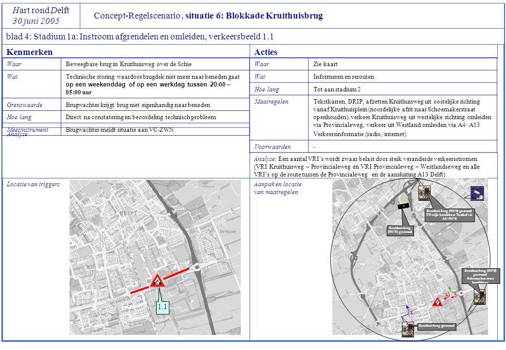 Concept-Regelscenario, situatie 6: Blokkade Kruithuisbrug Hart rond Delft 30 juni 2005 blad 4: Stadium 1a: Instroom afgrendelen en omleiden, verkeersbeeld 1.1 Locatie van triggers Analyse Aanpak en locatie van maatregelen Analyse: Een aantal VRI's wordt zwaar belast door sterk veranderde verkeersstromen (VRI Kruithuisweg – Provincialeweg en VRI Provincialeweg – Westlandseweg en alle VRI's op de route tussen de Provincialeweg en de aansluiting A13 Delft) KenmerkenActies WaarBeweegbare brug in Kruithuisweg over de Schie WatTechnische storing waardoor brugdek niet meer naar beneden gaat op een weekenddag of op een werkdag tussen 20 :00 – 05:00 uur GrenswaardeBrugwachter krijgt brug niet eigenhandig naar beneden Hoe langDirect na constatering en beoordeling technisch probleem MeetinstrumentBrugwachter meldt situatie aan VC-ZWN WaarZie kaart WatInformeren en rerouten Hoe langTot aan stadium 2 MaatregelenTekstkarren, DRIP, afzetten Kruithuisweg uit oostelijke richting vanaf Kruithuisplein (noordelijke afrit naar Schoemakerstraat openhouden), verkeer Kruithuisweg uit westelijke richting omleiden via Provincialeweg, verkeer uit Westland omleiden via A4/ A13 Verkeersinformatie (radio, internet) Voorwaarden- x S DRIP 1.1 x x Kruithuisbrug (N470) gestremd Schoemakerstraat bereikbaar Kruithuisbrug (N470) gestremd TU-wijk bereikbaar Tanthof via A4/ N470 Kruithuisbrug gestremd Kruithuisbrug (N470) gestremd