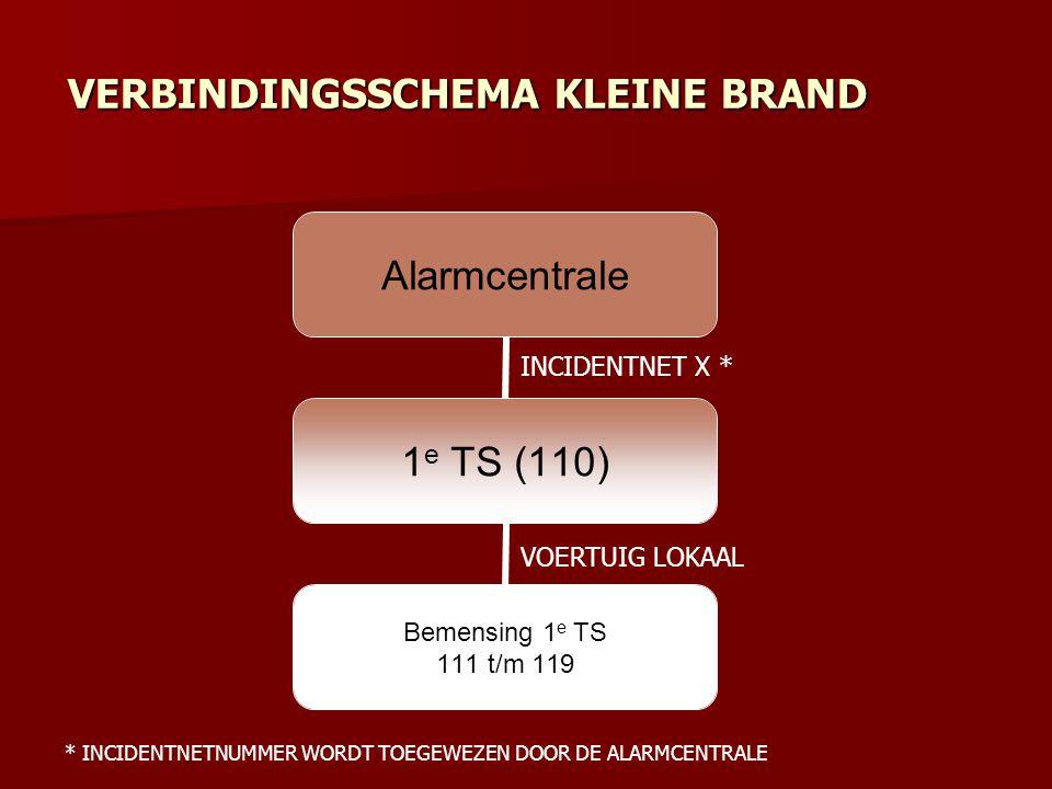 Alarmcentrale 1 e TS (110) Bemensing 1 e TS 111 t/m 119 VERBINDINGSSCHEMA KLEINE BRAND INCIDENTNET X * VOERTUIG LOKAAL * INCIDENTNETNUMMER WORDT TOEGE