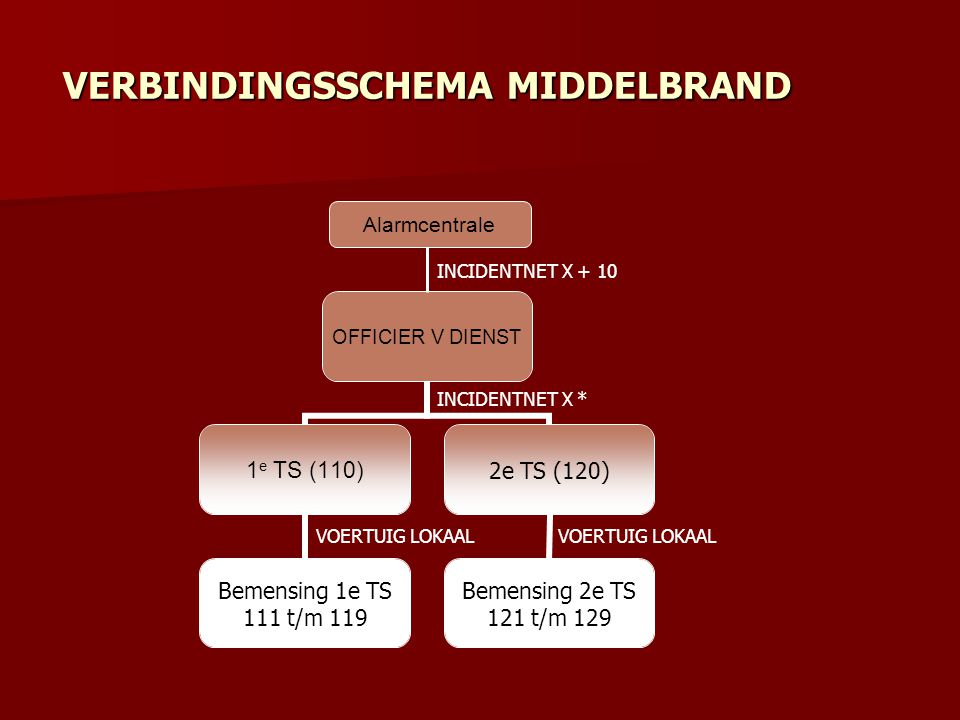 OFFICIER V DIENST 1 e TS (110) Bemensing 1e TS 111 t/m 119 2e TS (120) Bemensing 2e TS 121 t/m 129 VERBINDINGSSCHEMA MIDDELBRAND INCIDENTNET X * VOERT