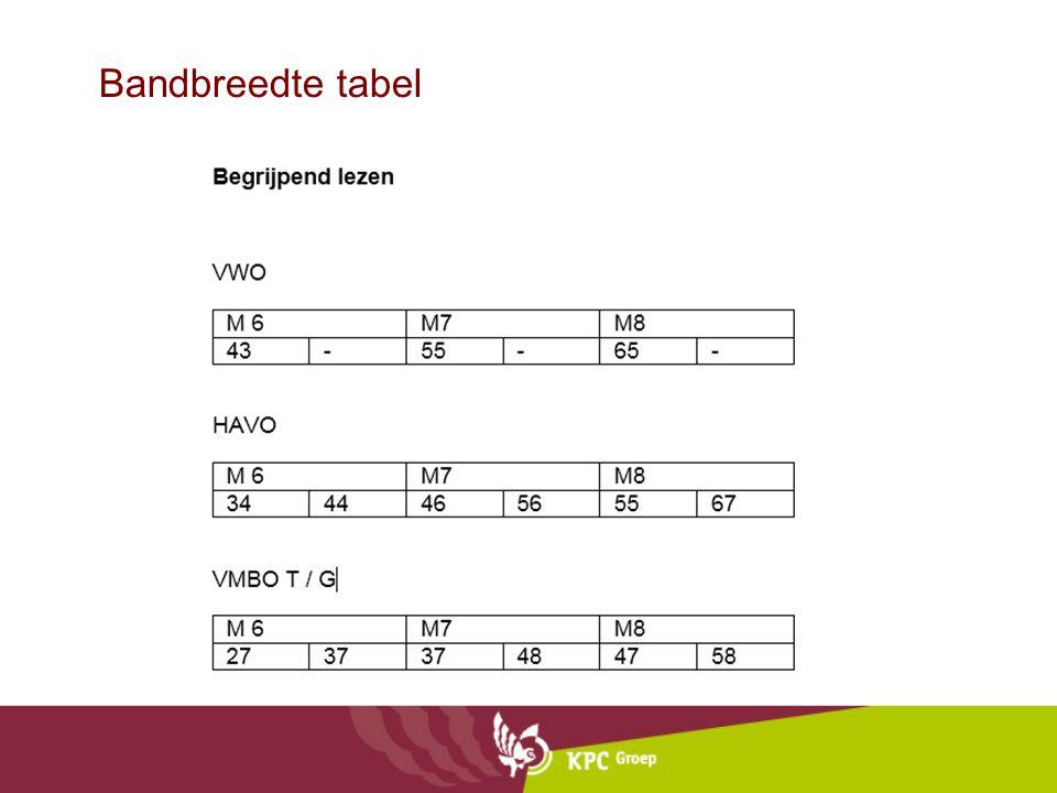 Bandbreedte tabel