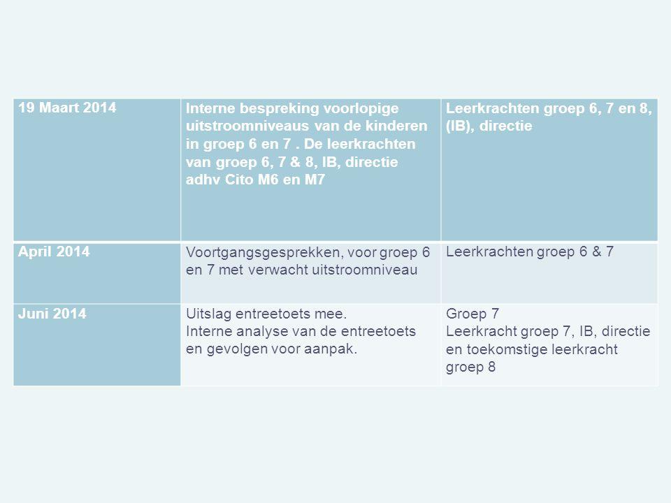 19 Maart 2014Interne bespreking voorlopige uitstroomniveaus van de kinderen in groep 6 en 7. De leerkrachten van groep 6, 7 & 8, IB, directie adhv Cit