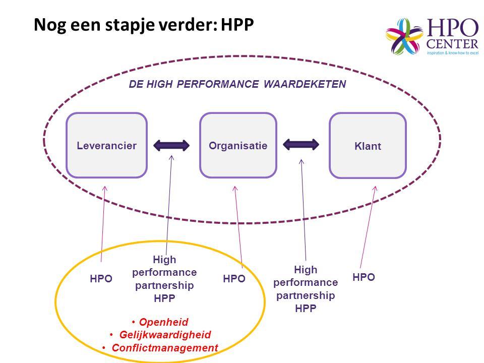 OrganisatieLeverancier Klant DE HIGH PERFORMANCE WAARDEKETEN HPO High performance partnership HPP • Openheid •Gelijkwaardigheid •Conflictmanagement No
