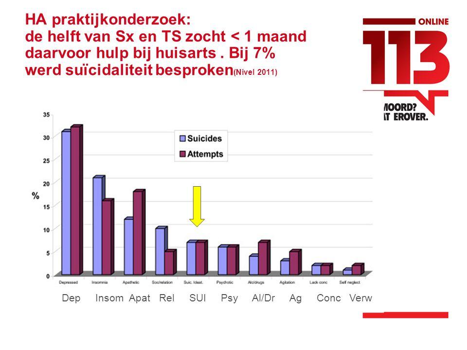 HA praktijkonderzoek: de helft van Sx en TS zocht < 1 maand daarvoor hulp bij huisarts.