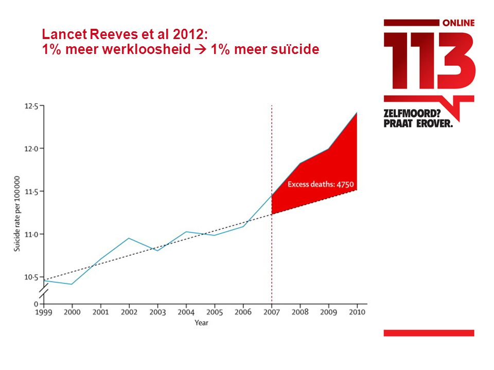 Lancet Reeves et al 2012: 1% meer werkloosheid  1% meer suïcide