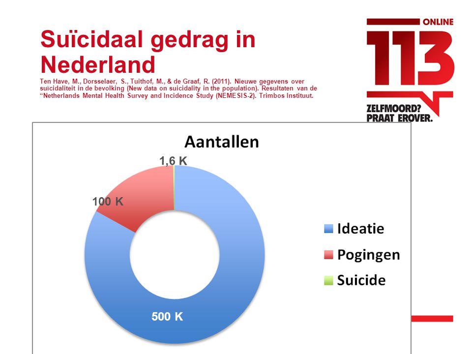 Suïcidaal gedrag in Nederland Ten Have, M., Dorsselaer, S., Tuithof, M., & de Graaf, R.