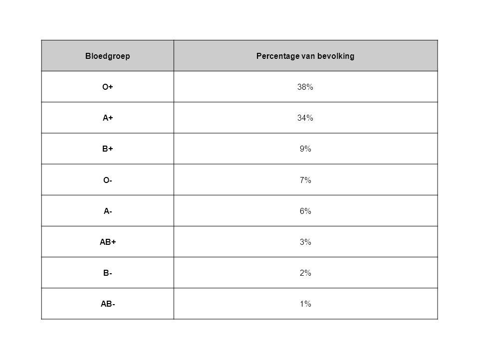 BloedgroepPercentage van bevolking O+38% A+34% B+9% O-7% A-6% AB+3% B-2% AB-1%