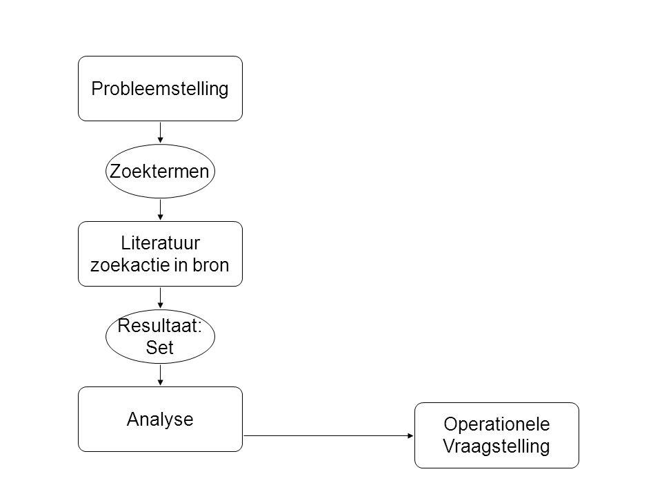 Analyse Resultaat: Set Zoektermen Literatuur zoekactie in bron Probleemstelling Operationele Vraagstelling