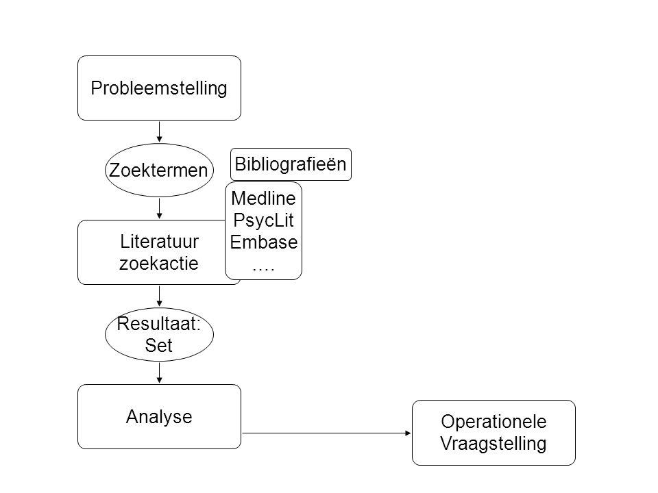 Resultaat: Set Zoektermen Literatuur zoekactie Probleemstelling Medline PsycLit Embase …. Bibliografieën Analyse Operationele Vraagstelling