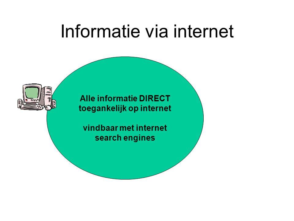 Informatie via internet Alle informatie DIRECT toegankelijk op internet vindbaar met internet search engines