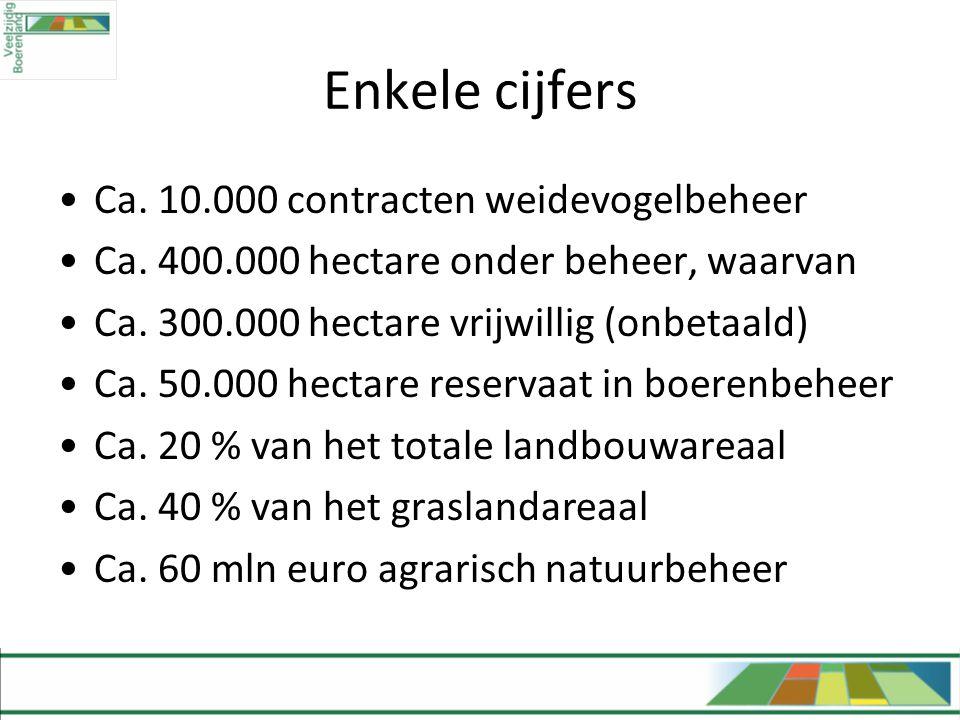 Enkele cijfers •Ca. 10.000 contracten weidevogelbeheer •Ca. 400.000 hectare onder beheer, waarvan •Ca. 300.000 hectare vrijwillig (onbetaald) •Ca. 50.
