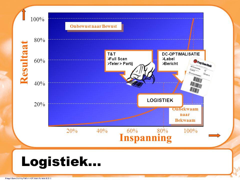 Frug I Com Stichting Platform AGF Keteninformatie © 2010 Logistiek...