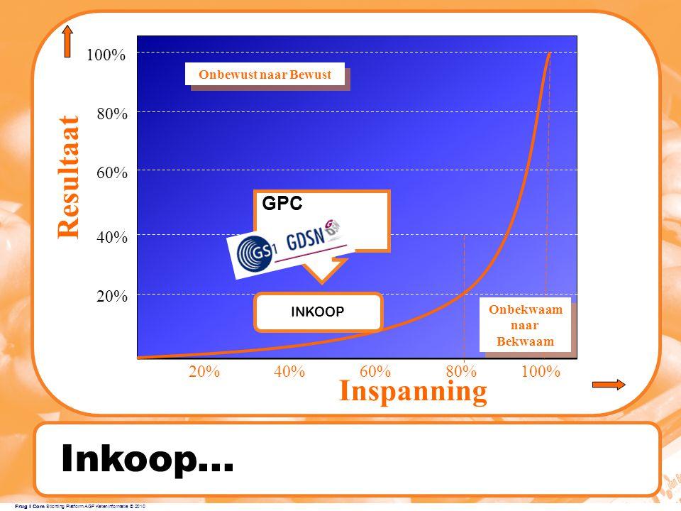 Frug I Com Stichting Platform AGF Keteninformatie © 2010 Inkoop...