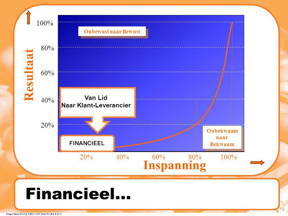 Frug I Com Stichting Platform AGF Keteninformatie © 2010 Financieel...