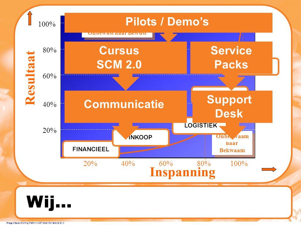 Frug I Com Stichting Platform AGF Keteninformatie © 2010 Wij...