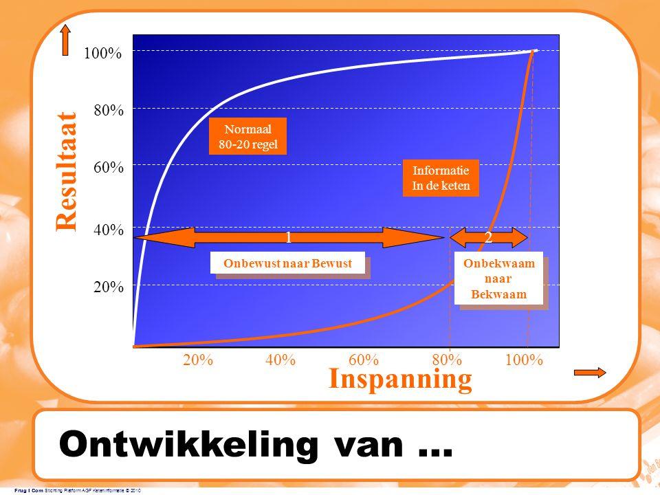 Frug I Com Stichting Platform AGF Keteninformatie © 2010 Ontwikkeling van...
