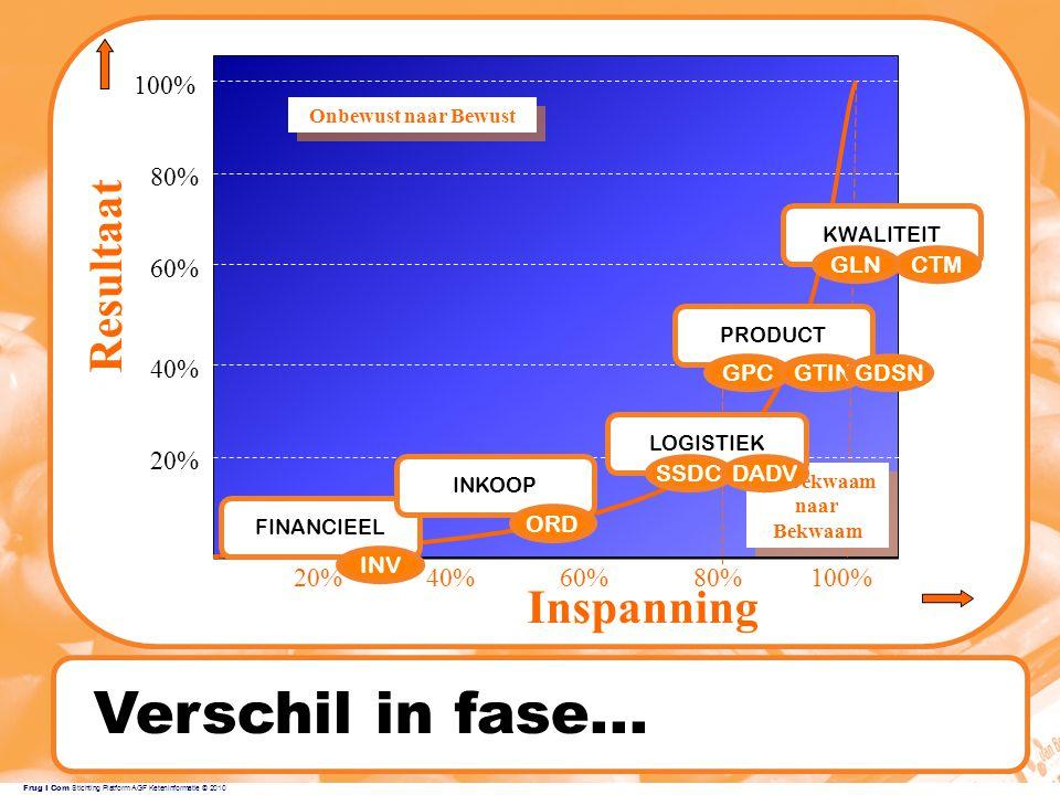 Frug I Com Stichting Platform AGF Keteninformatie © 2010 Verschil in fase...