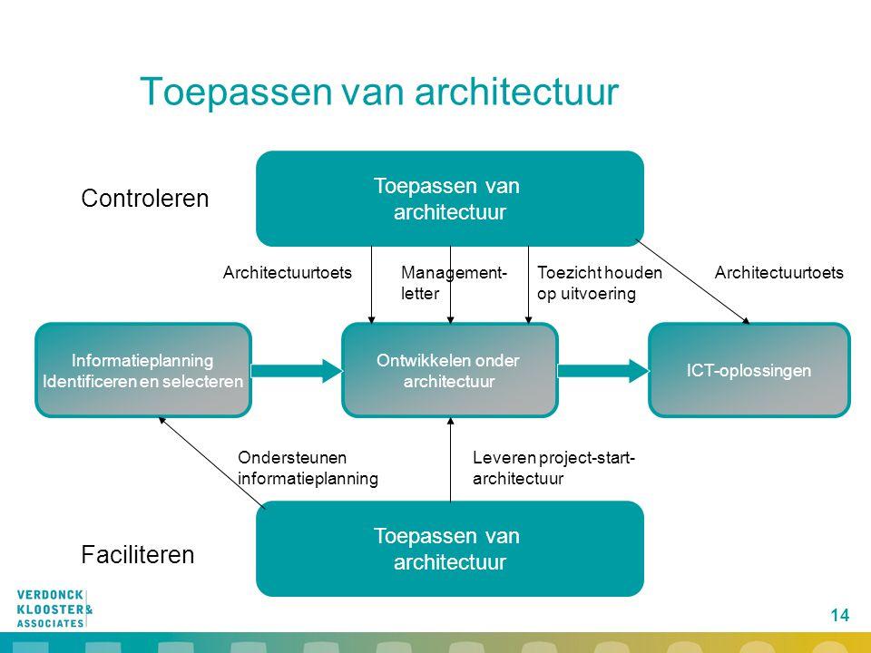 14 Toepassen van architectuur Informatieplanning Identificeren en selecteren ICT-oplossingen Ontwikkelen onder architectuur Toepassen van architectuur