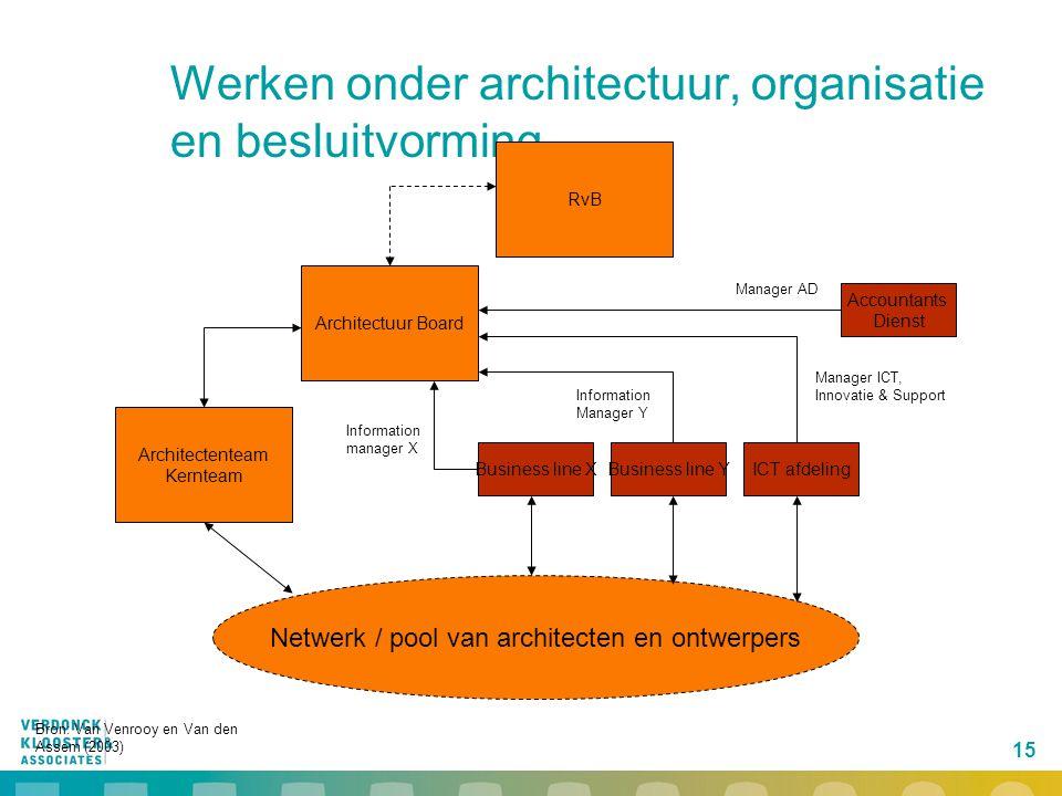 15 Werken onder architectuur, organisatie en besluitvorming Architectenteam Kernteam Architectuur Board RvB Netwerk / pool van architecten en ontwerpe
