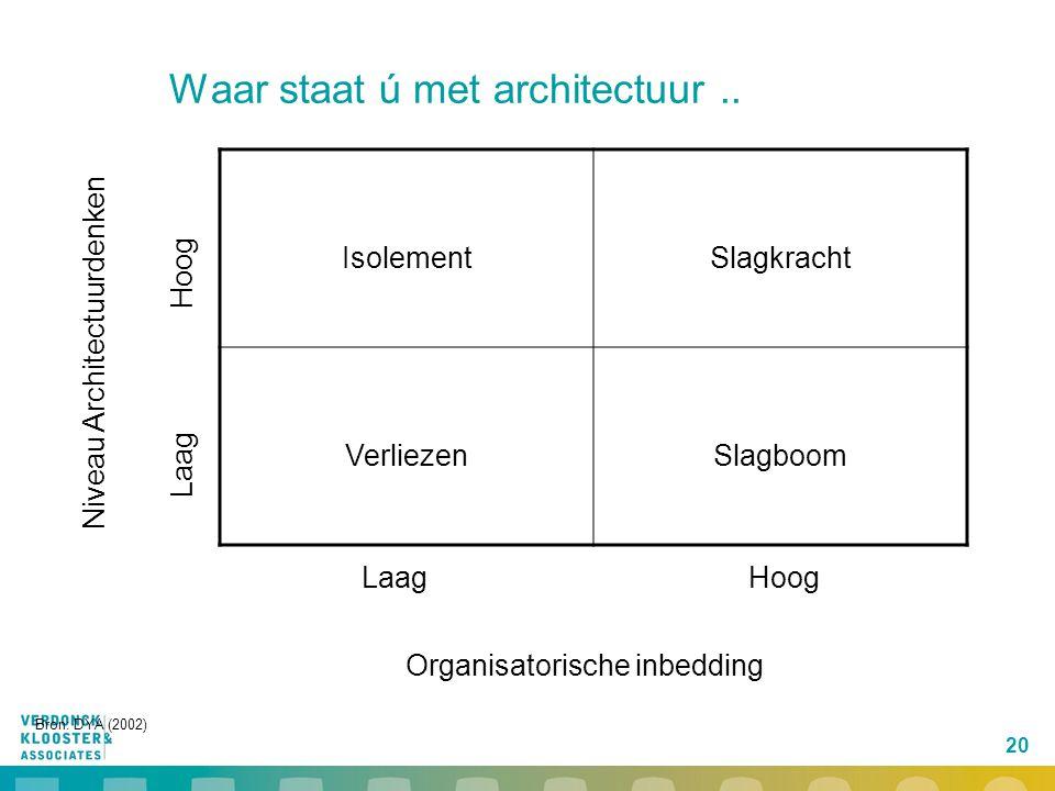 20 Waar staat ú met architectuur.. IsolementSlagkracht VerliezenSlagboom LaagHoog Organisatorische inbedding Laag Hoog Niveau Architectuurdenken Bron: