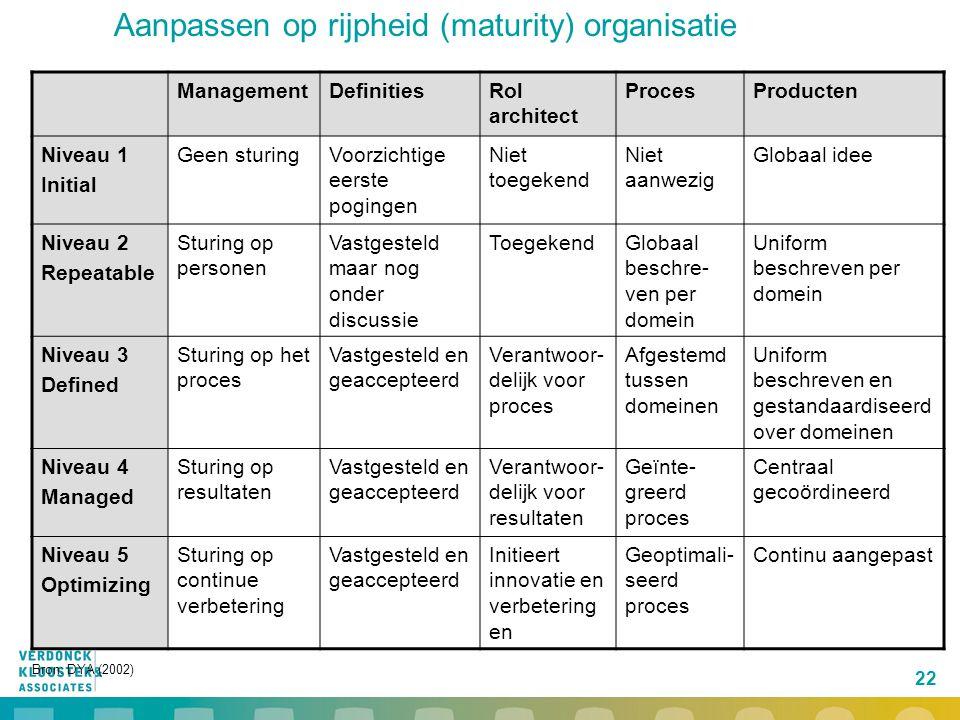 22 Aanpassen op rijpheid (maturity) organisatie ManagementDefinitiesRol architect ProcesProducten Niveau 1 Initial Geen sturingVoorzichtige eerste pog