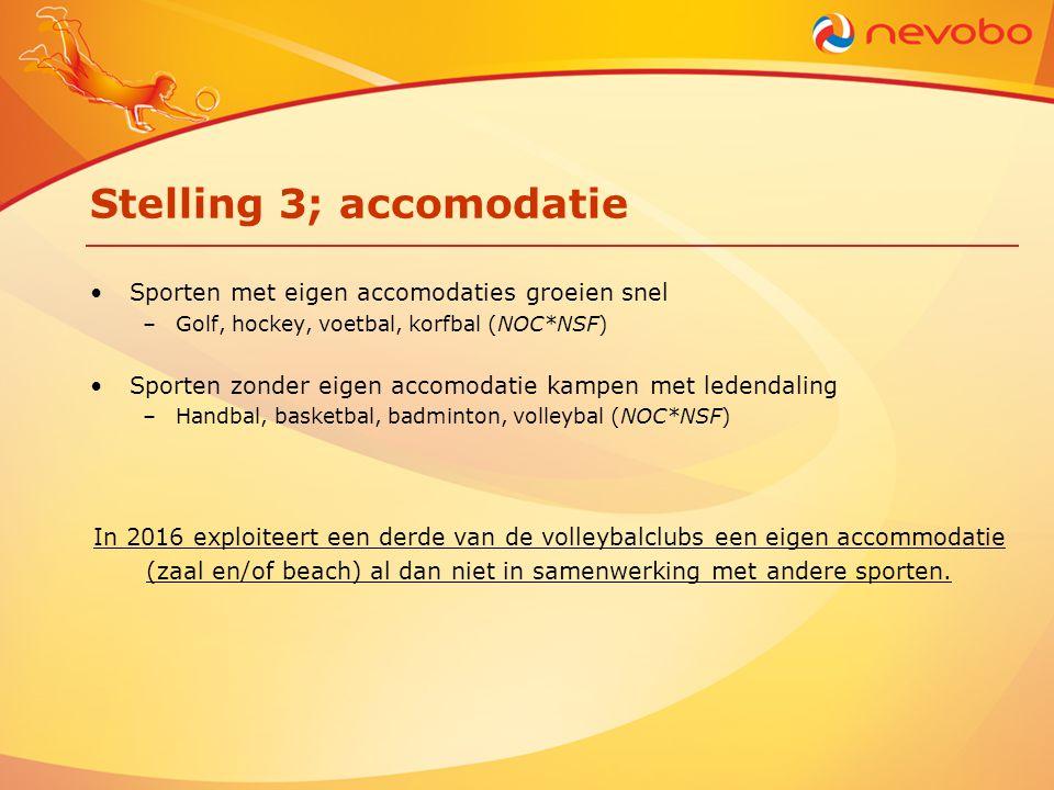 Stelling 3; accomodatie •Sporten met eigen accomodaties groeien snel –Golf, hockey, voetbal, korfbal (NOC*NSF) •Sporten zonder eigen accomodatie kampe