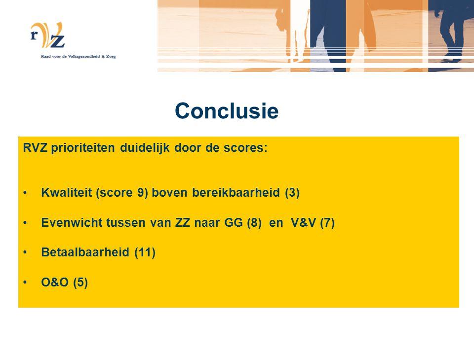 Conclusie RVZ prioriteiten duidelijk door de scores: •Kwaliteit (score 9) boven bereikbaarheid (3) •Evenwicht tussen van ZZ naar GG (8) en V&V (7) •Betaalbaarheid (11) •O&O (5)
