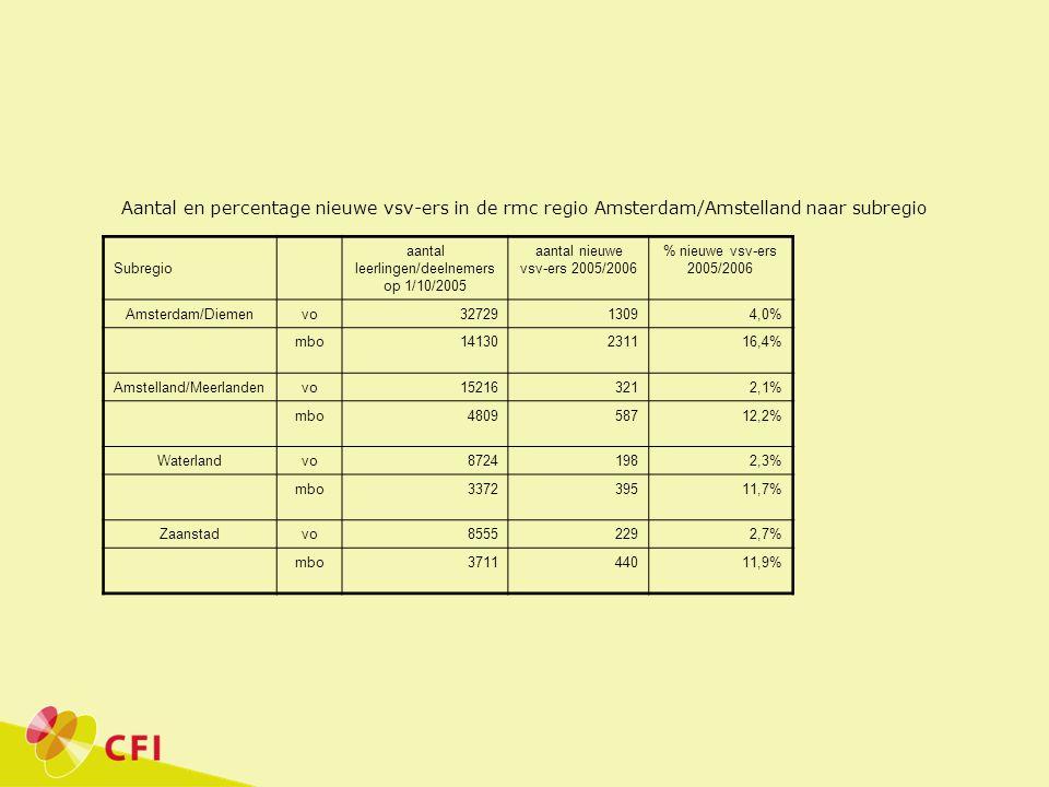 Aantal en percentage nieuwe vsv-ers in de rmc regio Amsterdam/Amstelland naar subregio Subregio aantal leerlingen/deelnemers op 1/10/2005 aantal nieuwe vsv-ers 2005/2006 % nieuwe vsv-ers 2005/2006 Amsterdam/Diemenvo3272913094,0% mbo14130231116,4% Amstelland/Meerlandenvo152163212,1% mbo480958712,2% Waterlandvo87241982,3% mbo337239511,7% Zaanstadvo85552292,7% mbo371144011,9%