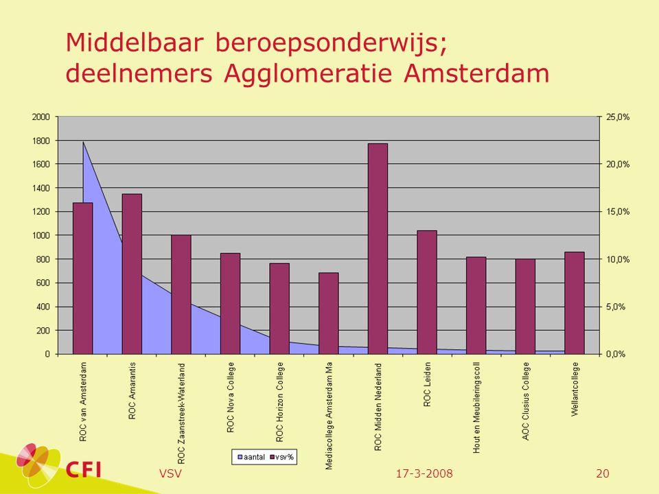 17-3-2008VSV20 Middelbaar beroepsonderwijs; deelnemers Agglomeratie Amsterdam