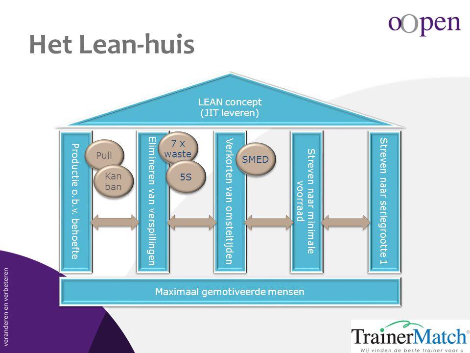 Het Lean-huis LEAN concept (JIT leveren) Maximaal gemotiveerde mensen Productie o.b.v. behoefte Streven naar seriegrootte 1 Streven naar minimale voor