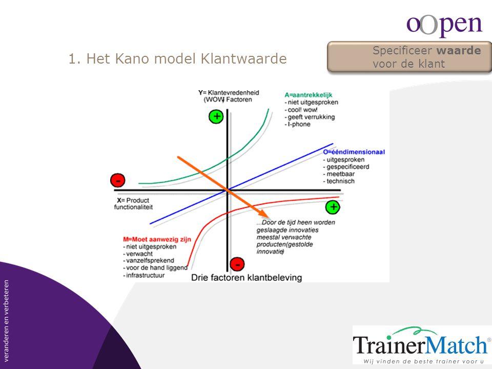 1. Het Kano model Klantwaarde Specificeer waarde voor de klant
