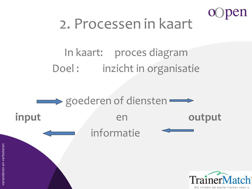 2. Processen in kaart In kaart: proces diagram Doel : inzicht in organisatie goederen of diensten inputen output informatie