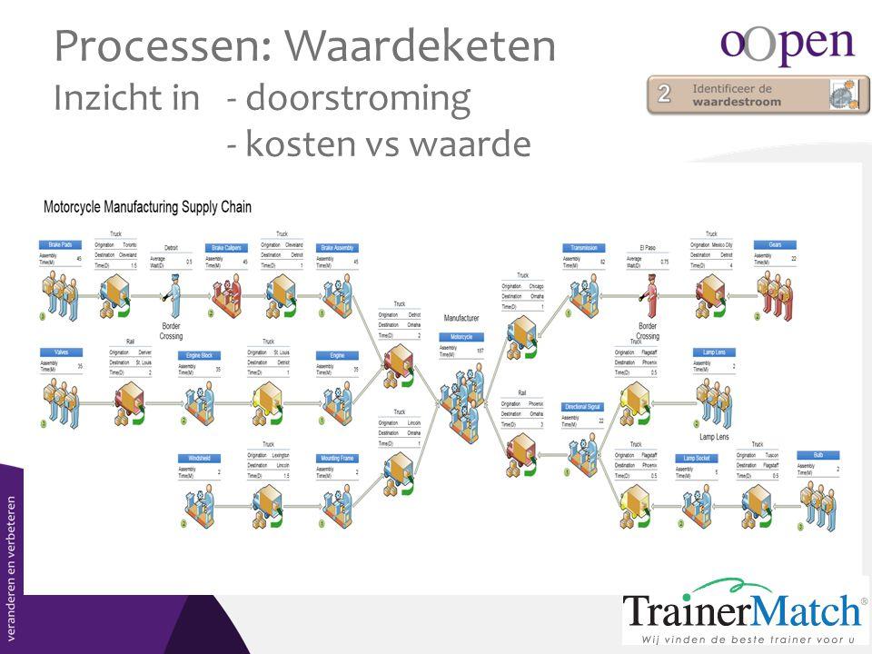 Processen: Waardeketen Inzicht in- doorstroming - kosten vs waarde waardeketen