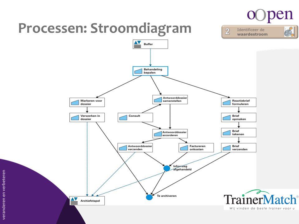Processen: Stroomdiagram