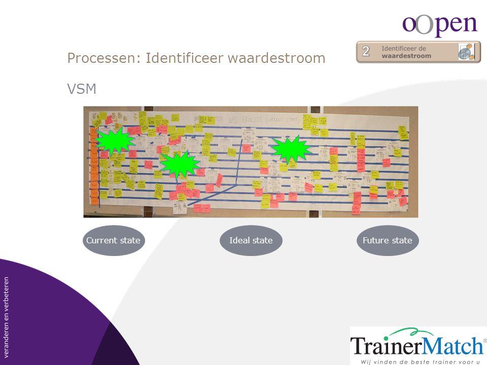 Processen: Identificeer waardestroom VSM Current stateIdeal stateFuture state