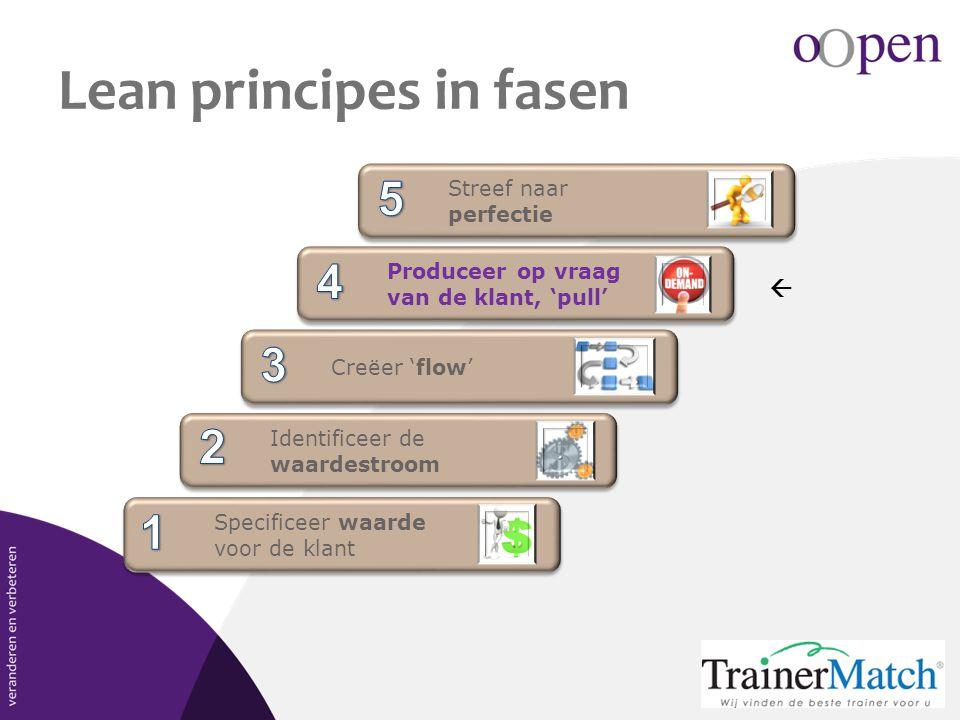 Lean principes in fasen Specificeer waarde voor de klant Specificeer waarde voor de klant Identificeer de waardestroom Identificeer de waardestroom Cr