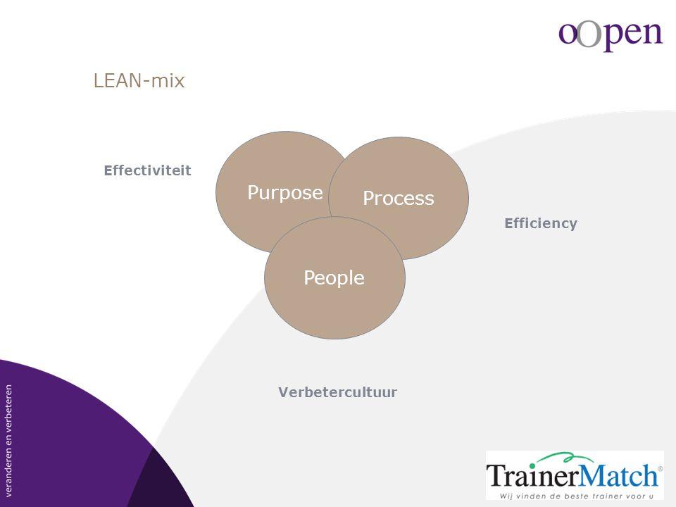 LEAN-mix Effectiviteit Efficiency Verbetercultuur Purpose Process People