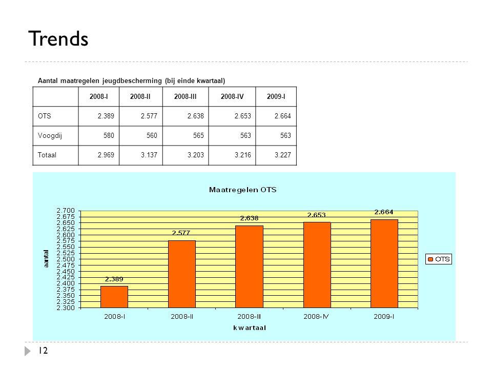12 Trends Aantal maatregelen jeugdbescherming (bij einde kwartaal) 2008-I2008-II2008-III2008-IV2009-I OTS2.3892.5772.6382.6532.664 Voogdij580560565563